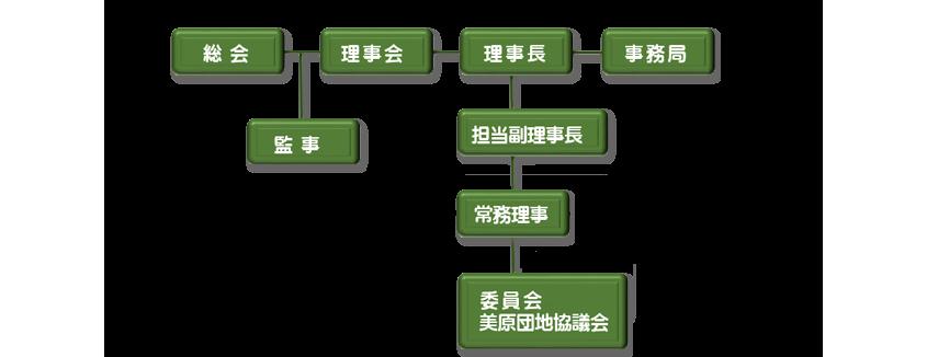 大阪木材工場団地協同組合 組織図